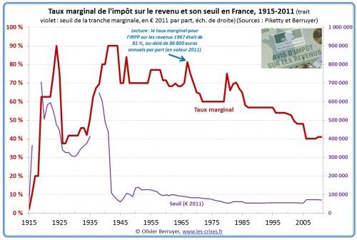 bareme-marginal-impot-revenu.jpg