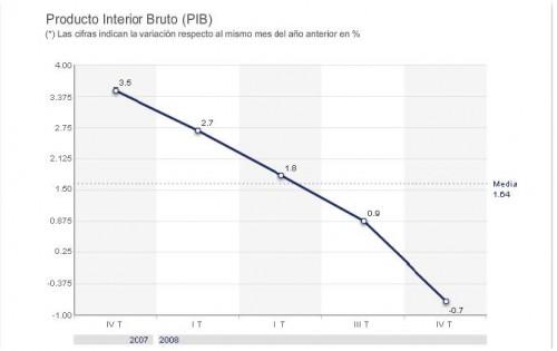 PIB-Espagne.JPG