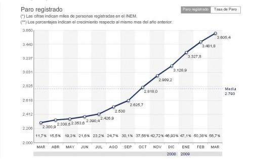 Chômage-Espagne.JPG